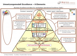 6 Elemente -Umsetzungsmodell Excellence