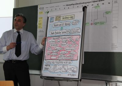 Erläuterung Excellence als Oberbegriff zu Lean Office