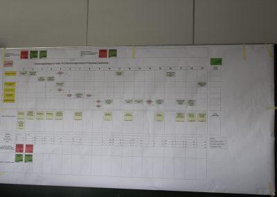 klar und eindeutig strukturierte Prozesse - die Basis für Erfolg bei der Umsetzung von Lean Office